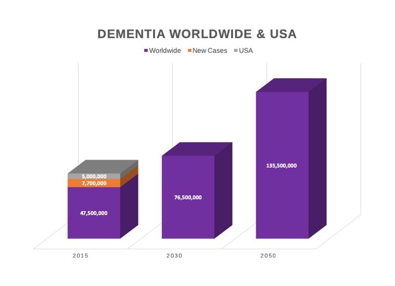 Dementia Statistics – U S  & Worldwide Stats | BrainTest