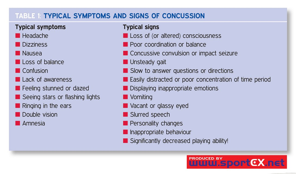Lasting Impact Of Concussions On Young >> Long Term Effects Of Concussions Including Alzheimer S Risk